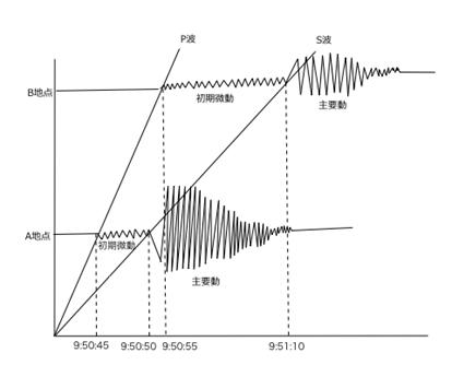 地震計の記録