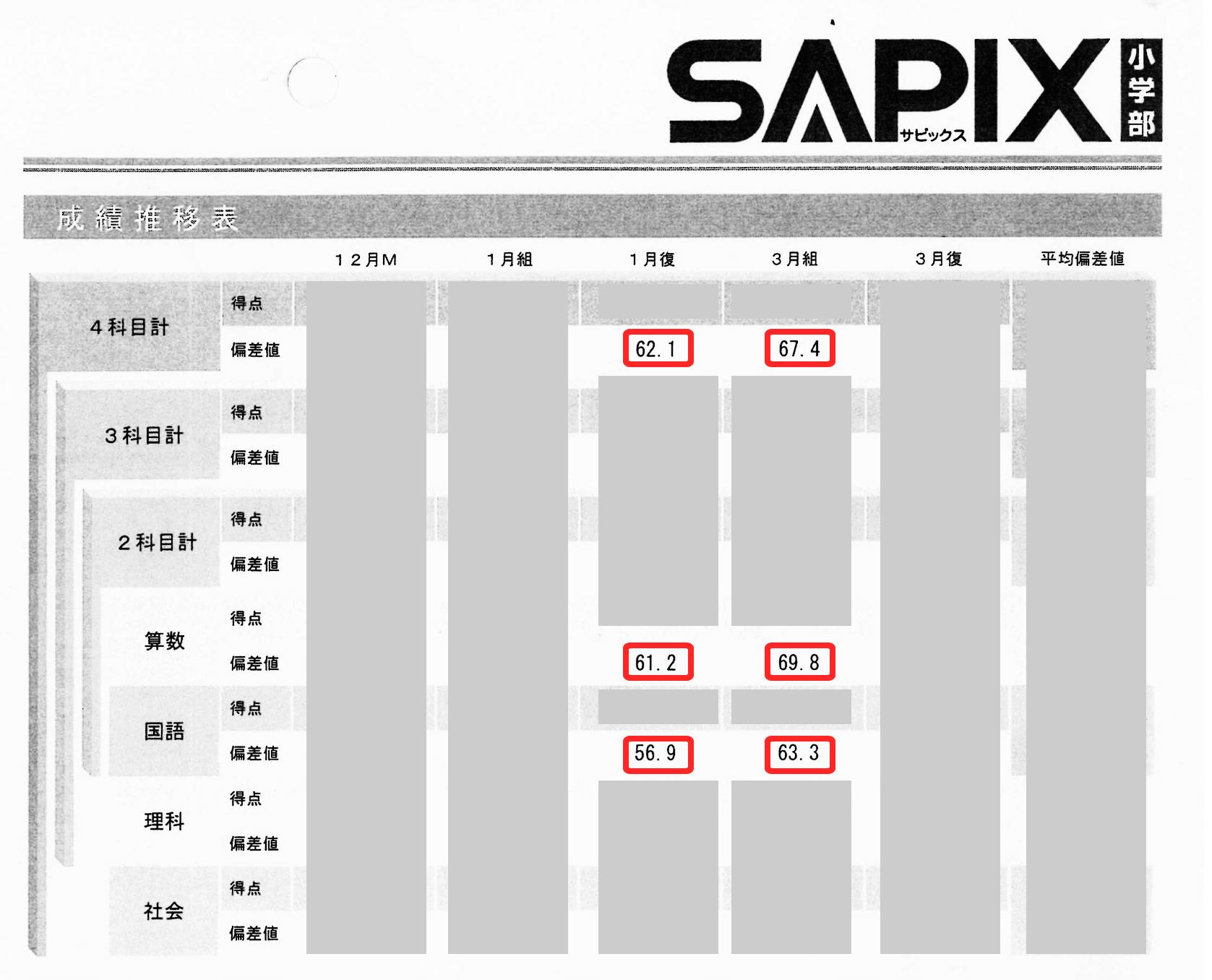 サピックス4教科全体で5.3偏差値アップ