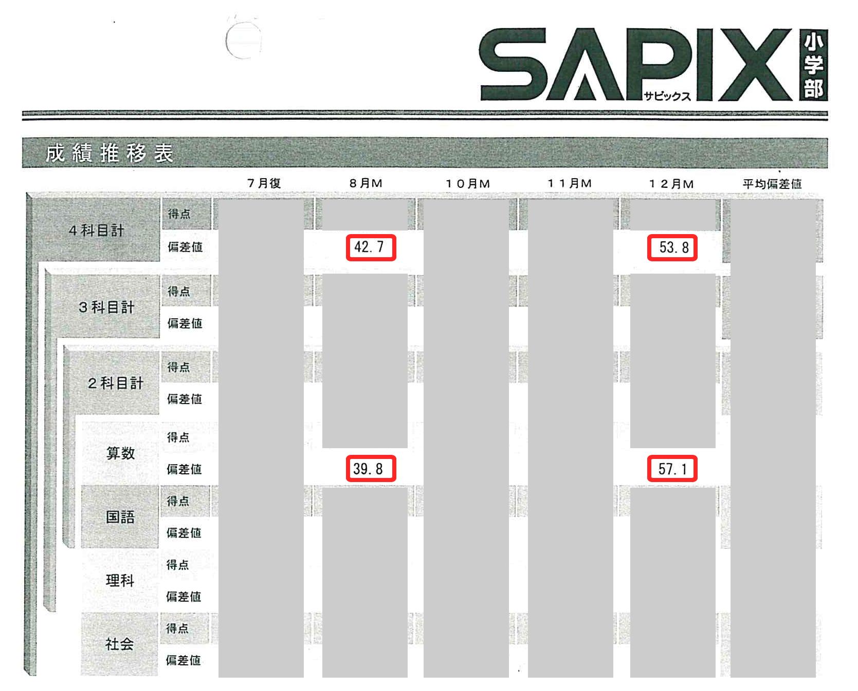 サピックス4教科全体で11.1偏差値アップ