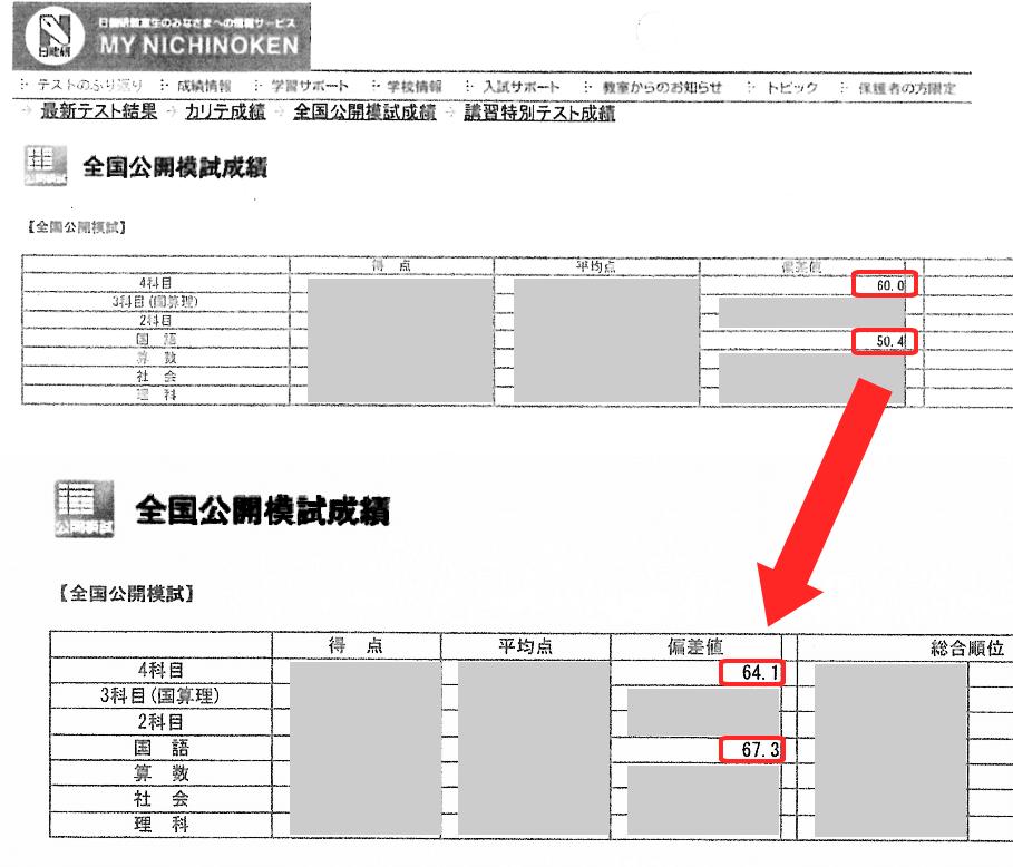 国語16.9、4科目4.1アップ(2か月) ※国語を受講